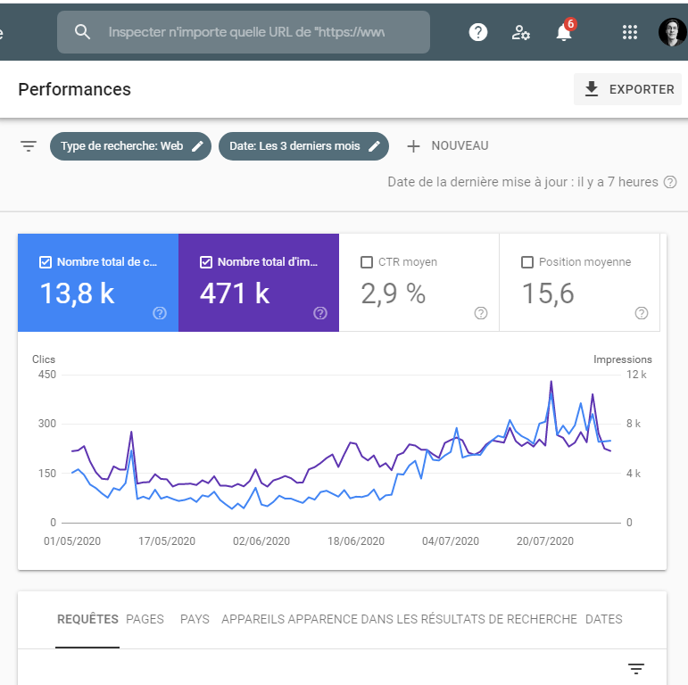 Performances Google Search Console (analyse des impressions et clics de la recherche web)